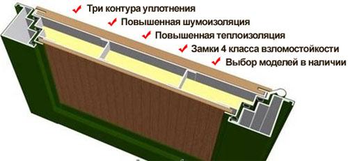 Двери премиум-класса с повышенной шумоизоляцией