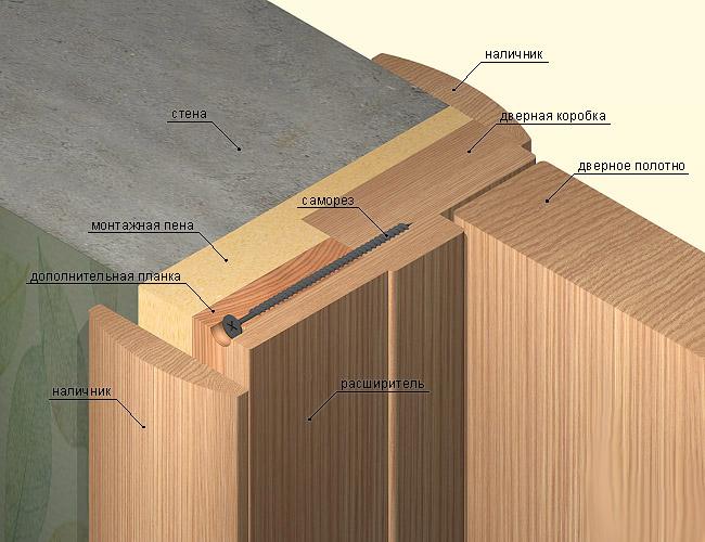 Схема монтажа дверного блока