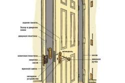 Конструкция распашной двери