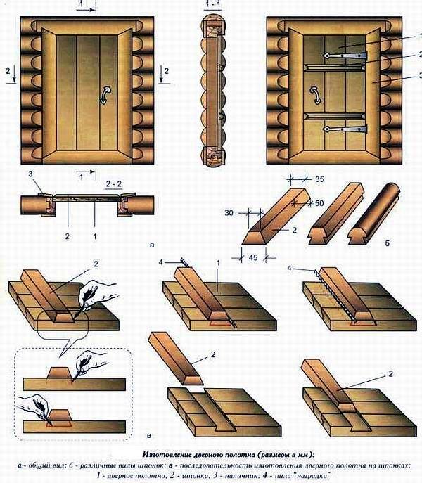 Схема изготовления дверей в