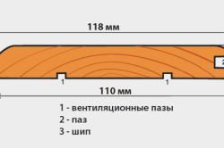 Схема вагонки