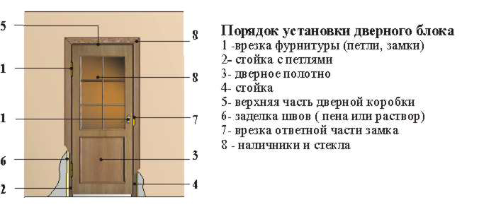 Схема порядка установки