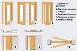 Виды межкомнатных дверей по типу открывания