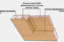 Устройство филенчатой двери для бани