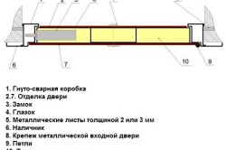 Схема гнуто-сварной двери