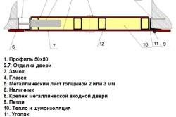 Схема профильной двери