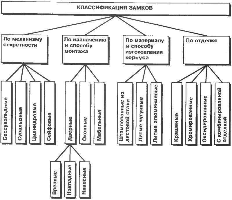 Классификация дверных замков