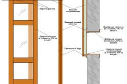 Схема устройства раздвижных дверей