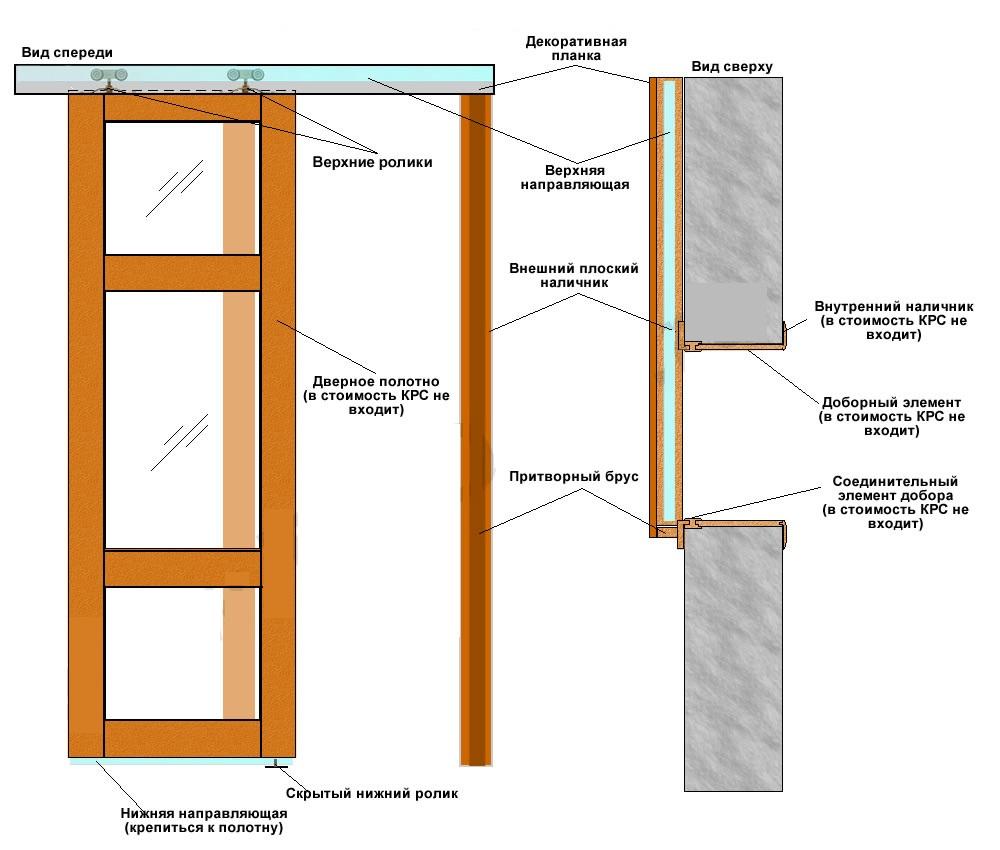 схема врезка петель для межкомнатных дверей