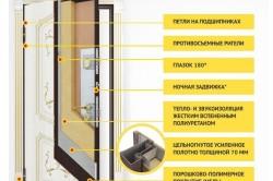 Преимущества двери с шумоизоляцией