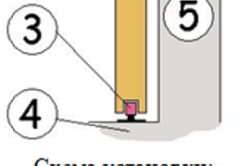 Монтаж откатной двери