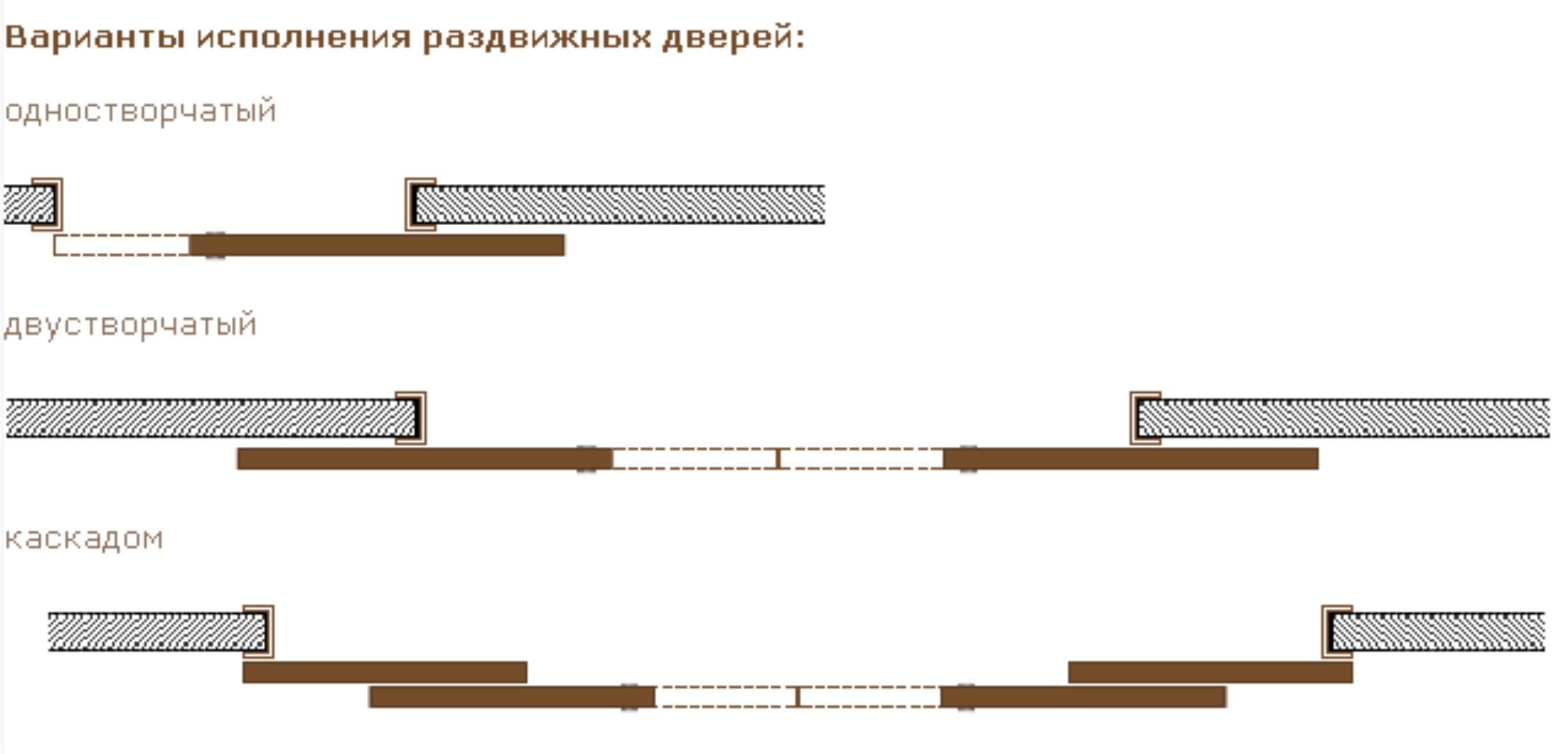 Схема межкомнатных купе дверей своими руками