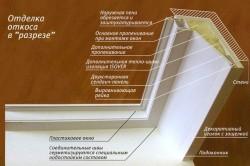Отделка откоса пластиковыми панелями в разрезе