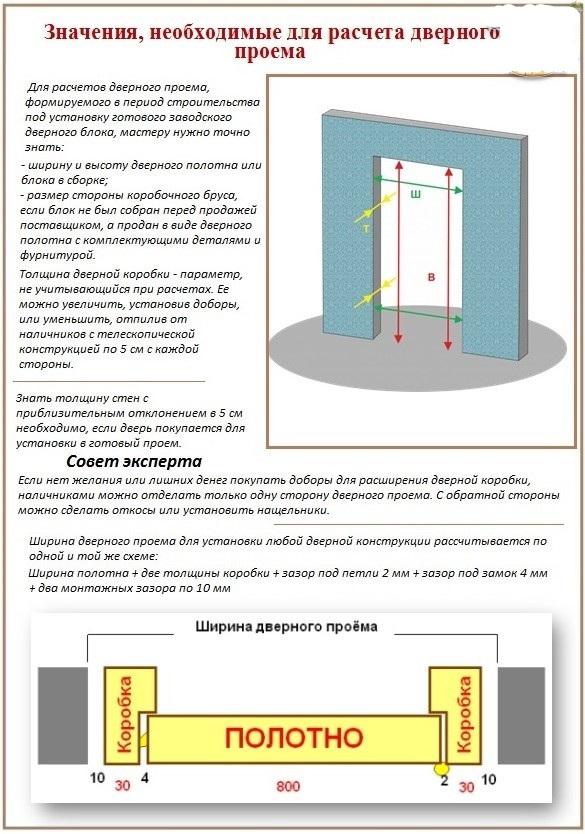 стандартный проем для установки входной двери