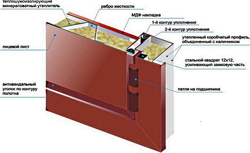 Схема дверей в разрезе