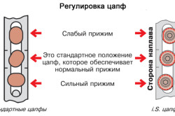 Схема регулировки цапф (эксцентриков)