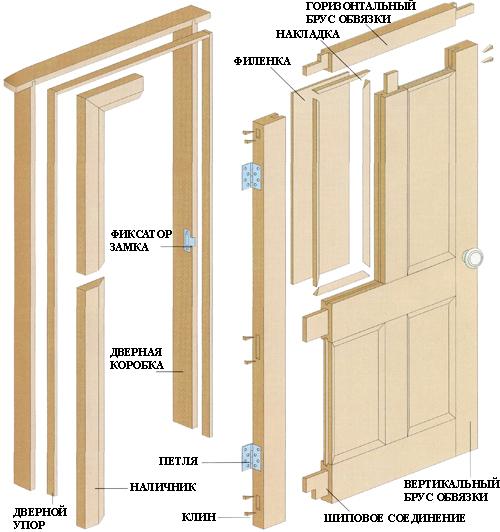 Схема деревянной двери с