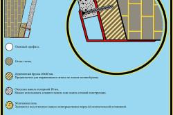 Схема установки ПВХ профиль для откосов