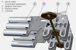 Схема устройства сувальдного дверного замка