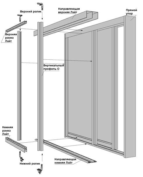 Конструкция раздвижных дверей