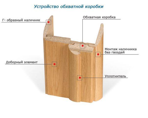 Устройство обхватной коробки