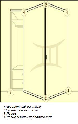 Схема установки дверей-