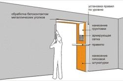 Как заштукатурить дверной проем после установки двери