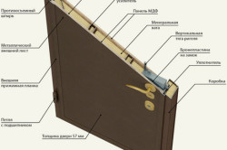 Схема шумоизоляции входной двери