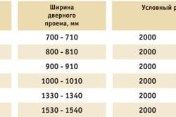 Таблица размеров проемов и размеров дверного полотна