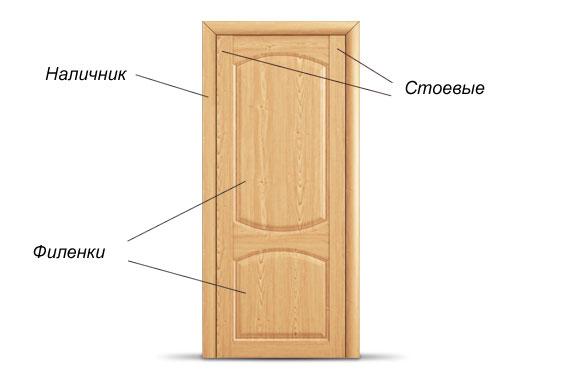 Схема стрения филенчатй двери