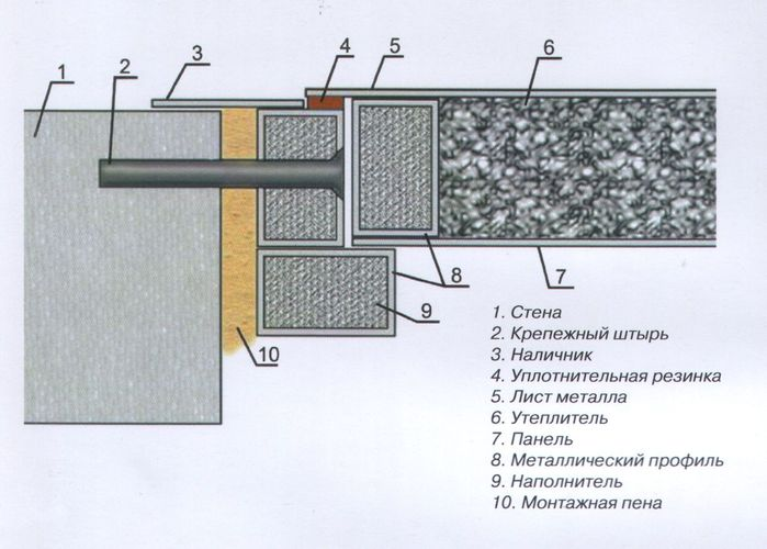 Схема крепления металлической