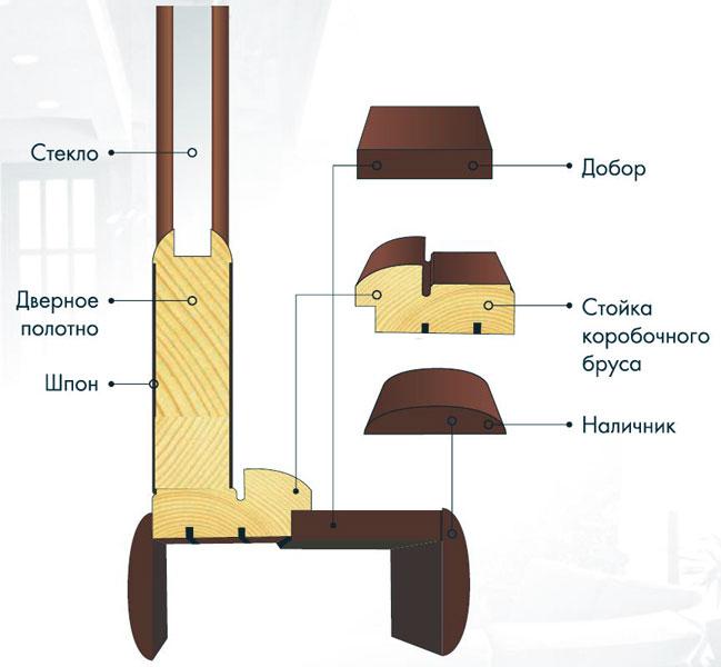 Схема элементов межкомнатных