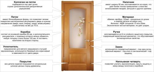 Конструкция межкомнатной двери со стеклом