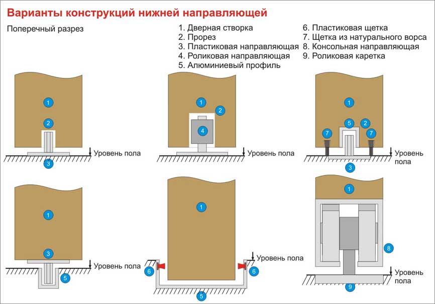 Варианты конструкций нижней направляющей у автоматических дверей