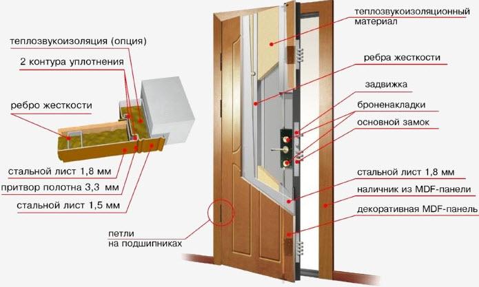 Схема обшивки входной двери