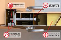 Конструкция качественной стальной двери