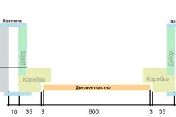 Общая схема установки дверного полотна, коробки, добора и наличника