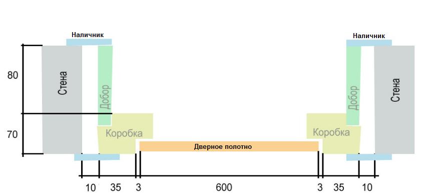 Общая схема установки дверного