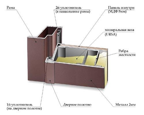 Процесс звукоизоляции двери