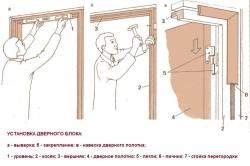 Этапы установки дверного блока