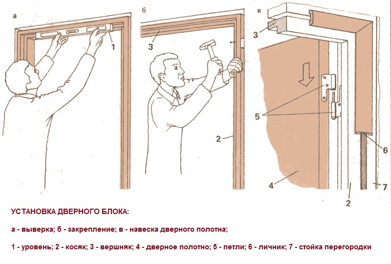 Установка двери и дверной коробки своими руками 802