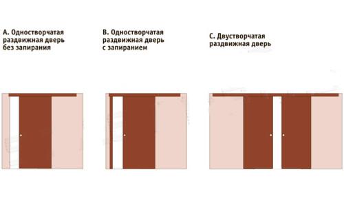 Основные виды раздвижных дверей