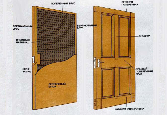Схема деревянной входной двери