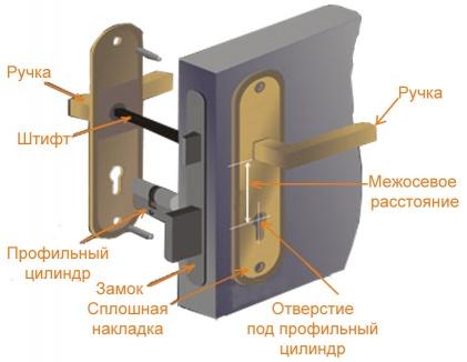 Схема дверной ручки со