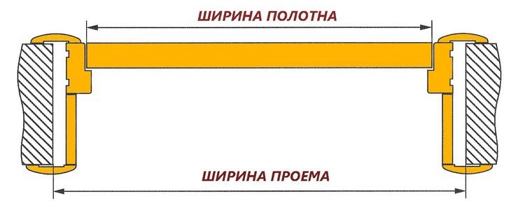 Схема размеров полотна