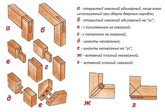 Схема сборки дверной коробки