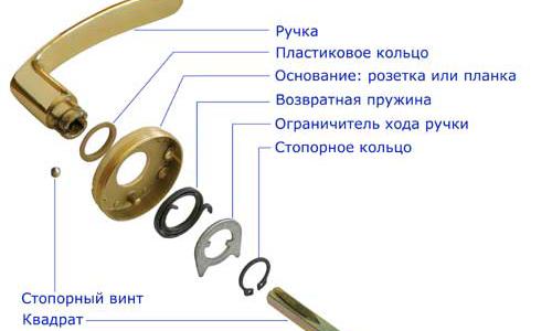 Схема устройства дверной ручки