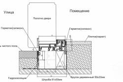 Схема устройства порога для пластиковой двери