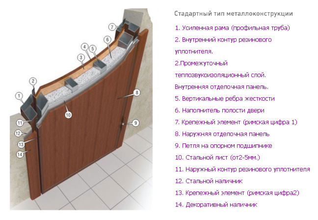 Схема устройства стандартной