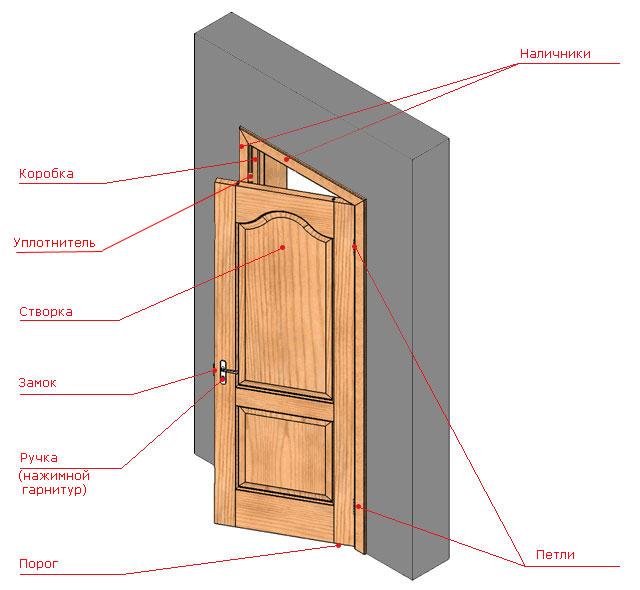 распашной двери для ванной